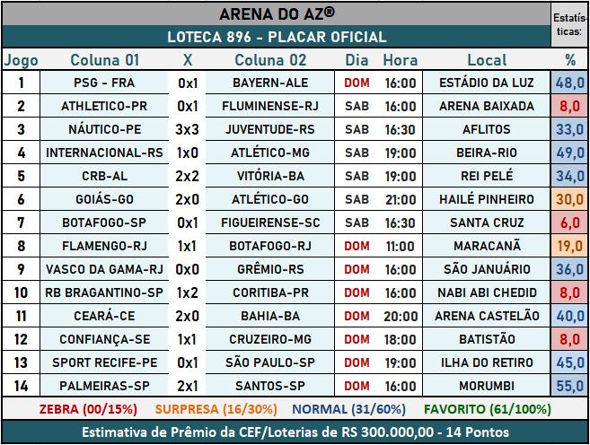 Loteca 896 - Placar Oficial acompanhado com as precisas estatísticas da AAZ - Arena do Aposte na Zebra, o maior e melhor portal de Loteca e Lotogol no Brasil.
