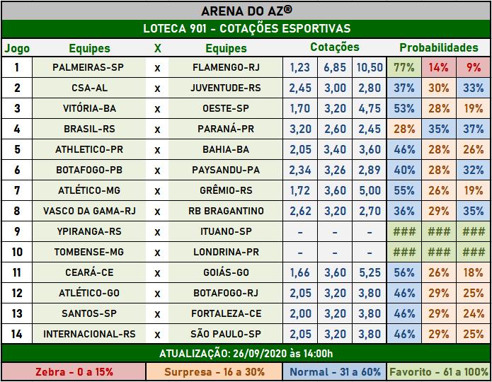 Loteca 901 - Cotações Esportivas - Análises imparciais feitas por especialistas internacionais, mostrando as cotações e probabilidades de cada um dos 14 jogos da grade.