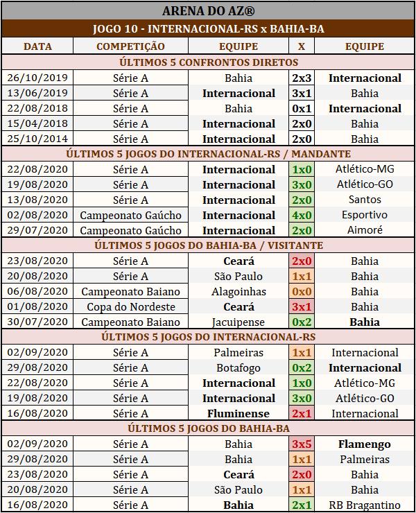 Loteca 898 - Palpites & Históricos - Palpites imparciais e relevantes, ideal para quem gosta de apostas mais arrojadas, acompanhados com os históricos mais recente de cada um dos 14 jogos da grade.