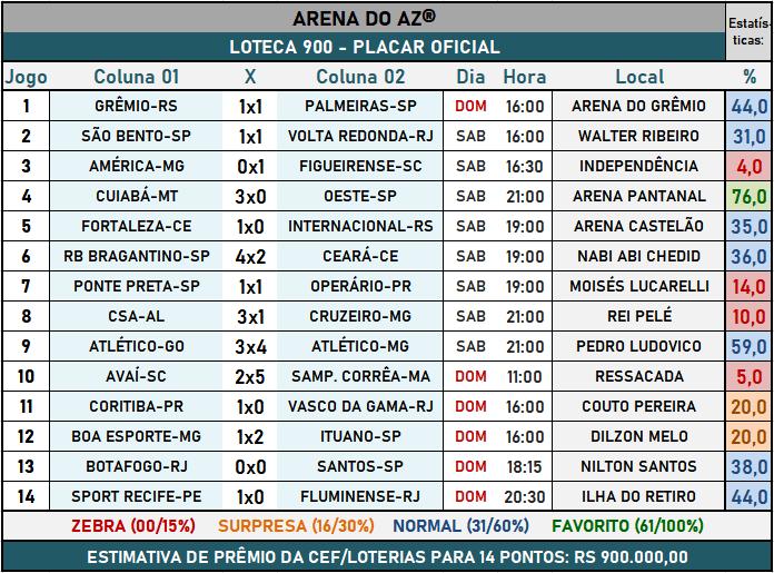 Loteca 900 - Placar Oficial acompanhado com as precisas estatísticas da AAZ - Arena do Aposte na Zebra, o maior e melhor portal de Loteca e Lotogol no Brasil.