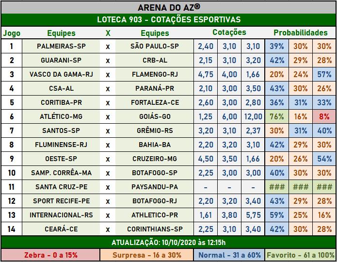 Loteca 903 - Cotações Esportivas - Análises imparciais feitas por especialistas internacionais, mostrando as cotações e probabilidades de cada um dos 14 jogos da grade.
