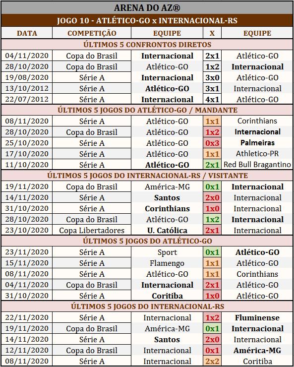 Loteca 910 - Palpites & Históricos - Palpites imparciais e relevantes, ideal para quem gosta de apostas mais arrojadas, acompanhados com os históricos mais recente de cada um dos 14 jogos da grade.