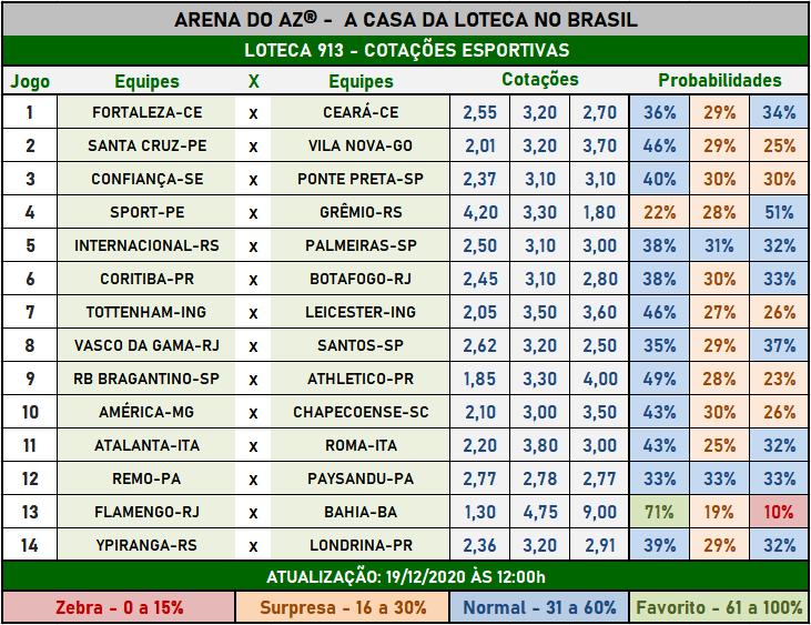 Loteca 913 - Cotações Esportivas - Análises imparciais feitas por especialistas internacionais, mostrando as cotações e probabilidades de cada um dos 14 jogos da grade.