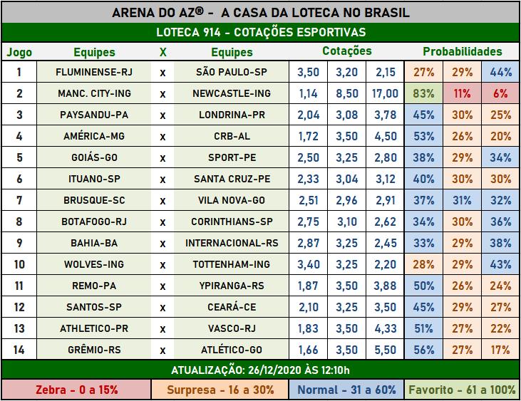 Loteca 914 - Cotações Esportivas - Análises imparciais feitas por especialistas internacionais, mostrando as cotações e probabilidades de cada um dos 14 jogos da grade.