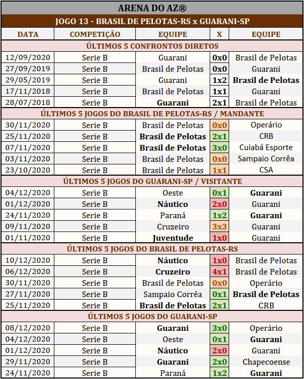 Loteca 912 - Palpites & Históricos - Palpites imparciais e relevantes, ideal para quem gosta de apostas mais arrojadas, acompanhados com os históricos mais recente de cada um dos 14 jogos da grade.