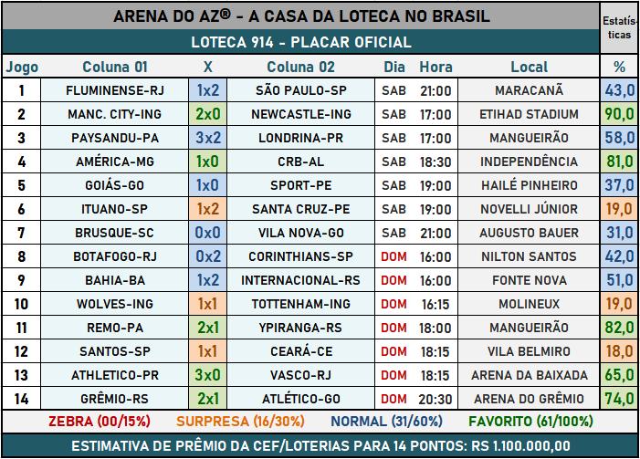 Loteca 914 - Placar & Rateio Oficial com os resultados dos jogos e demais informações financeiras obtidos no site da Caixa/Loterias.