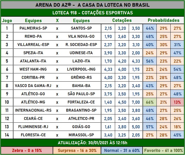 Loteca 918 - Cotações Esportivas - Análises imparciais feitas por especialistas internacionais, mostrando as cotações e probabilidades de cada um dos 14 jogos da grade.