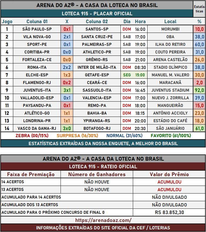 Loteca 915 - Placar & Rateio Oficial com os resultados dos jogos e demais informações financeiras obtidos no site da Caixa/Loterias.