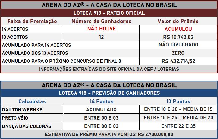 Loteca 918 - Placar & Rateio Oficial com os resultados dos jogos e demais informações financeiras obtidos no site da Caixa/Loterias.