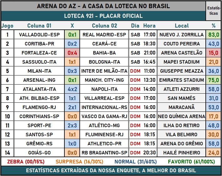 Loteca 921 - Placar & Rateio Oficial com os resultados dos jogos e demais informações financeiras obtidos no site da Caixa/Loterias.