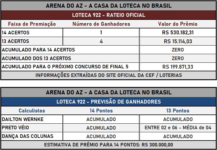 Loteca 922 - Placar & Rateio Oficial com os resultados dos jogos e demais informações financeiras obtidos no site da Caixa/Loterias.