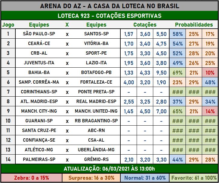 Loteca 923 - Cotações Esportivas - Análises imparciais feitas por especialistas internacionais, mostrando as cotações e probabilidades de cada um dos 14 jogos da grade.