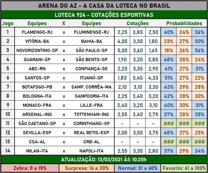 Loteca 924 - Cotações Esportivas - Análises imparciais feitas por especialistas internacionais, mostrando as cotações e probabilidades de cada um dos 14 jogos da grade.
