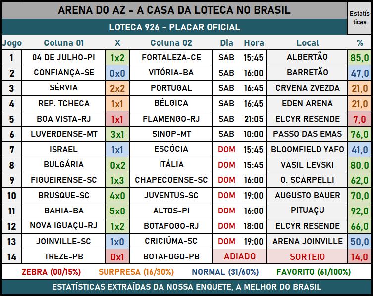 Loteca 926 - Placar & Rateio Oficial com os resultados dos jogos e demais informações financeiras obtidos no site da Caixa/Loterias.