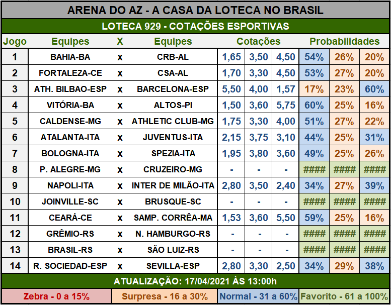 Loteca 929 - Cotações Esportivas - Análises imparciais feitas por especialistas internacionais, mostrando as cotações e probabilidades de cada um dos 14 jogos da grade.