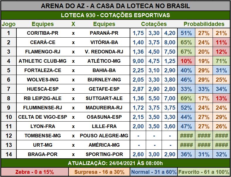 Loteca 930 - Cotações Esportivas - Análises imparciais feitas por especialistas internacionais, mostrando as cotações e probabilidades de cada um dos 14 jogos da grade.
