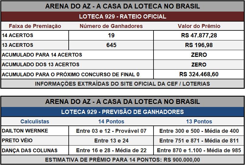 Loteca 929 - Placar & Rateio Oficial com os resultados dos jogos e demais informações financeiras obtidos no site da Caixa/Loterias.