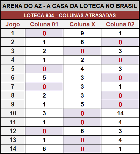 Loteca 934 - Placar & Rateio Oficial com os resultados dos jogos e demais informações financeiras obtidos no site da Caixa/Loterias.