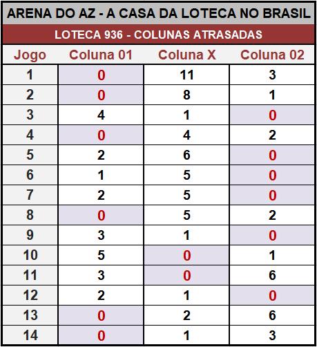 Loteca 936 - Placar & Rateio Oficial com os resultados dos jogos e demais informações financeiras obtidos no site da Caixa/Loterias.