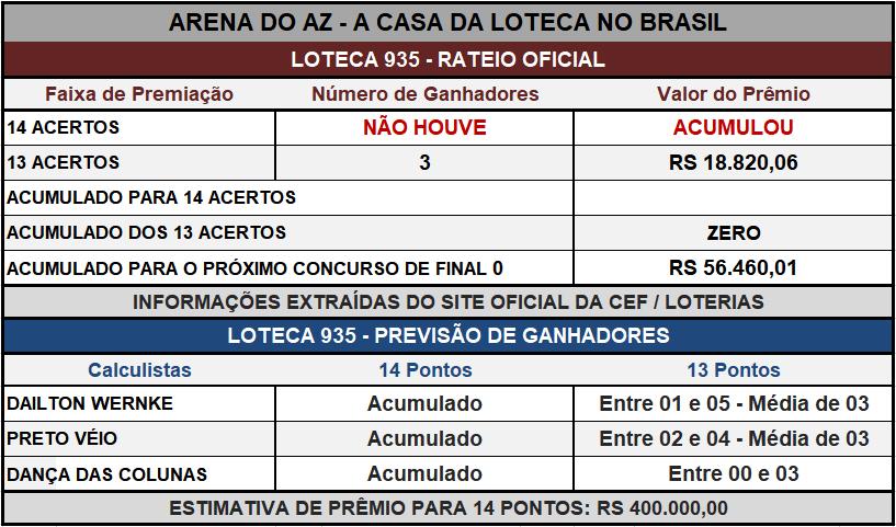 Loteca 935 - Placar & Rateio Oficial com os resultados dos jogos e demais informações financeiras obtidos no site da Caixa/Loterias.
