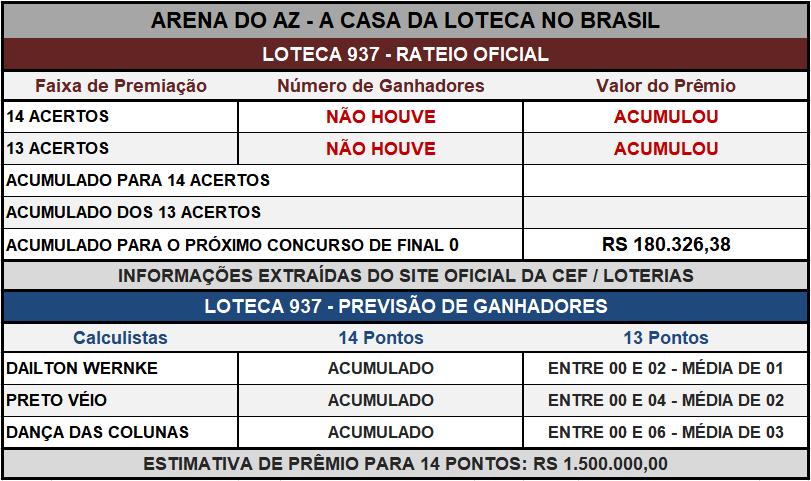 Loteca 937 - Placar & Rateio Oficial com os resultados dos jogos e demais informações financeiras obtidos no site da Caixa/Loterias.