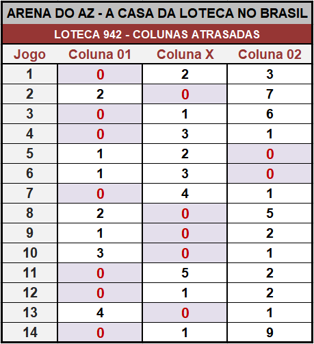 Loteca 942 - Placar & Rateio Oficial com os resultados dos jogos e demais informações financeiras obtidos no site da Caixa/Loterias.