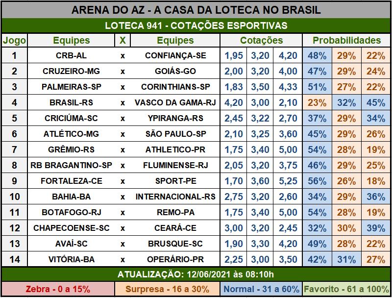 Loteca 941 - Cotações Esportivas - Análises imparciais feitas por especialistas internacionais, mostrando as cotações e probabilidades de cada um dos 14 jogos da grade.