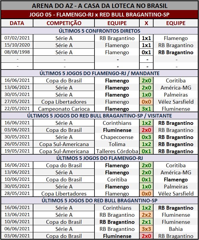 Loteca 942 - Palpites & Históricos - Palpites relevantes arriscando alguns resultados arrojados, acompanhados com os Históricos mais recentes e atualizados das 28 equipes da grade.