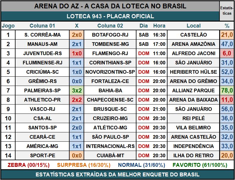 Loteca 943 - Placar & Rateio Oficial com os resultados dos jogos e demais informações financeiras obtidos no site da Caixa/Loterias.