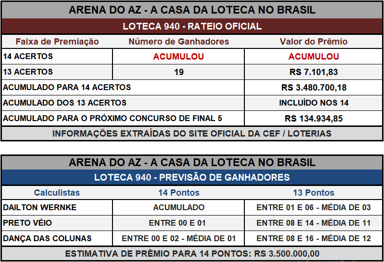 Loteca 940 - Placar & Rateio Oficial com os resultados dos jogos e demais informações financeiras obtidos no site da Caixa/Loterias.