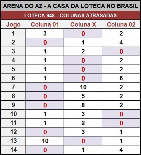 Loteca 948 - Colunas Atrasadas - Pesquisa tradicional e exclusiva do Aposte na Zebra / Arena do AZ. Idealizada para àqueles aficionados da Loteca que gostam de acompanhar o desempenho das colunas a cada concurso.