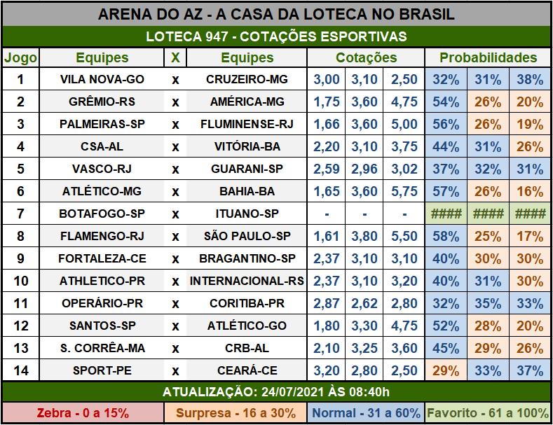 Loteca 947 - Cotações Esportivas - Análises imparciais feitas por especialistas internacionais, mostrando as cotações e probabilidades de cada um dos 14 jogos da grade.