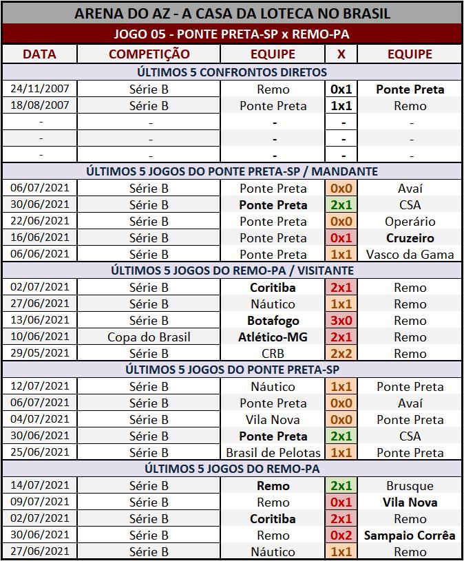 Loteca 946 - Palpites & Históricos - Palpites relevantes arriscando alguns resultados arrojados, acompanhados com os Históricos mais recentes e atualizados das 28 equipes da grade.