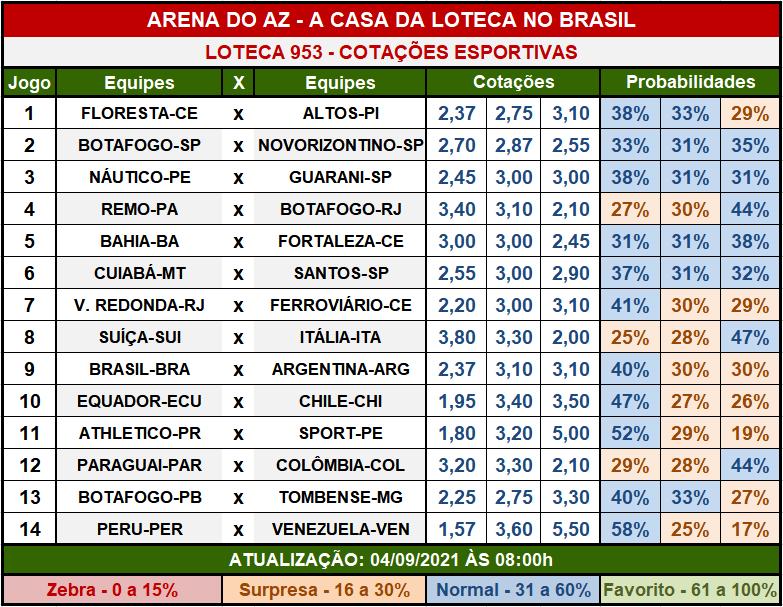 Loteca 953 - Cotações Esportivas - Análises imparciais feitas por especialistas internacionais, mostrando as cotações e probabilidades de cada um dos 14 jogos da grade.