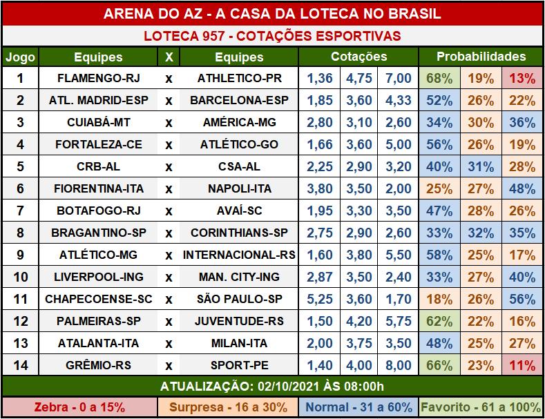 Loteca 957 - Cotações Esportivas - Análises imparciais feitas por especialistas internacionais, mostrando as cotações e probabilidades de cada um dos 14 jogos da grade.