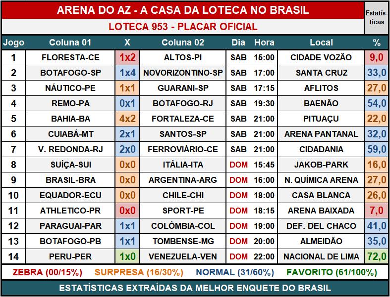 Loteca 953 - Placar & Rateio Oficial com os resultados dos jogos e demais informações financeiras obtidos no site da Caixa/Loterias.