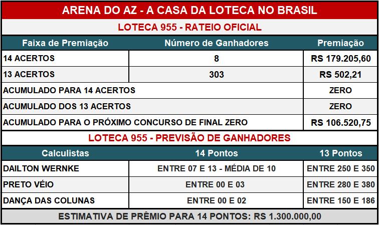 Loteca 955 - Placar & Rateio Oficial com os resultados dos jogos e demais informações financeiras obtidos no site da Caixa/Loterias.