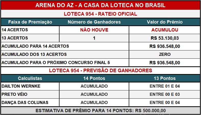 Loteca 954 - Placar & Rateio Oficial com os resultados dos jogos e demais informações financeiras obtidos no site da Caixa/Loterias.