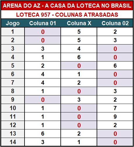 Loteca 957 - Colunas Atrasadas - Pesquisa tradicional e exclusiva do Aposte na Zebra / Arena do AZ. Idealizada para àqueles aficionados da Loteca que gostam de acompanhar o desempenho das colunas a cada concurso.