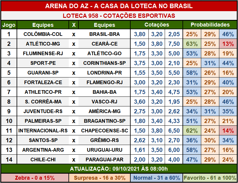 Loteca 958 - Cotações Esportivas - Análises imparciais feitas por especialistas internacionais, mostrando as cotações e probabilidades de cada um dos 14 jogos da grade.