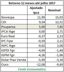aplicacoes_12meses_economatica