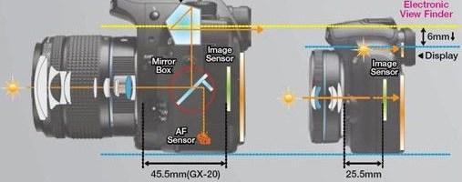Samsung copiaza Micro Four Thirds?