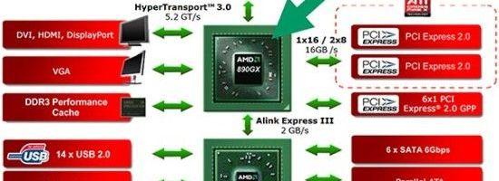 AMD 890GX + SB850