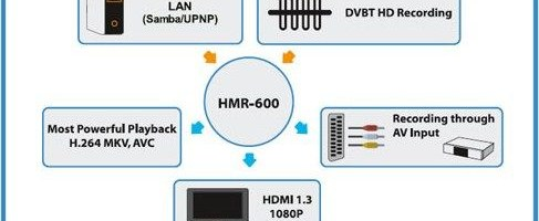 Hyundai M-Box R600K si L110 review