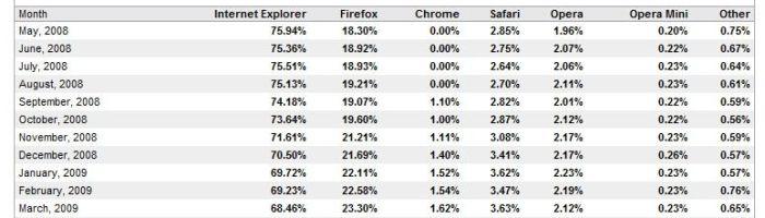 Piata browserelor sufera schimbari