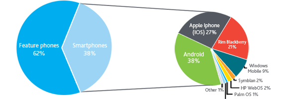 38% din telefoane sunt smartphone-uri