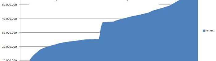 Google+ are 62 de milioane de useri