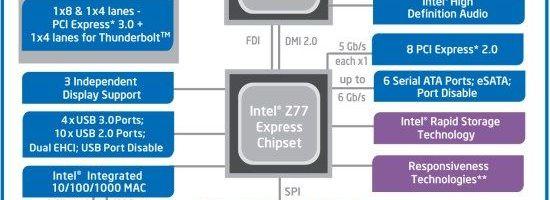 Intel retrage patru chipset-uri LGA1155