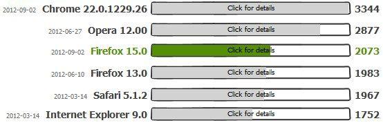 Firefox 15 foloseste mai putina memorie