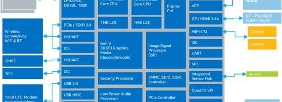 Intel introduce platforma Atom CherryTrail